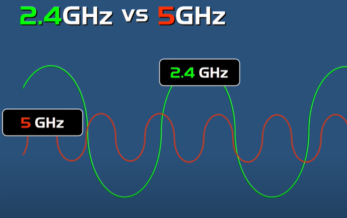 What is the Difference Between 2.4 GHz and 5 GHz WiFi ...
