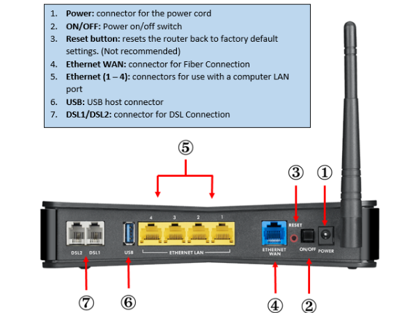 router_ports